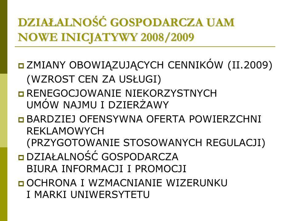 DZIAŁALNOŚĆ GOSPODARCZA UAM NOWE INICJATYWY 2008/2009 ZMIANY OBOWIĄZUJĄCYCH CENNIKÓW (II.2009) (WZROST CEN ZA USŁUGI) RENEGOCJOWANIE NIEKORZYSTNYCH UMÓW NAJMU I DZIERŻAWY BARDZIEJ OFENSYWNA OFERTA POWIERZCHNI REKLAMOWYCH (PRZYGOTOWANIE STOSOWANYCH REGULACJI) DZIAŁALNOŚĆ GOSPODARCZA BIURA INFORMACJI I PROMOCJI OCHRONA I WZMACNIANIE WIZERUNKU I MARKI UNIWERSYTETU