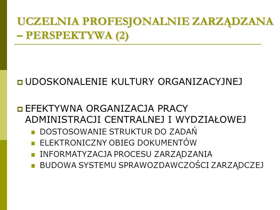 UCZELNIA PROFESJONALNIE ZARZĄDZANA – PERSPEKTYWA (2) UDOSKONALENIE KULTURY ORGANIZACYJNEJ EFEKTYWNA ORGANIZACJA PRACY ADMINISTRACJI CENTRALNEJ I WYDZIAŁOWEJ DOSTOSOWANIE STRUKTUR DO ZADAŃ ELEKTRONICZNY OBIEG DOKUMENTÓW INFORMATYZACJA PROCESU ZARZĄDZANIA BUDOWA SYSTEMU SPRAWOZDAWCZOŚCI ZARZĄDCZEJ