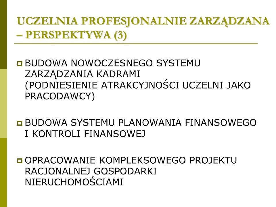 UCZELNIA PROFESJONALNIE ZARZĄDZANA – PERSPEKTYWA (3) BUDOWA NOWOCZESNEGO SYSTEMU ZARZĄDZANIA KADRAMI (PODNIESIENIE ATRAKCYJNOŚCI UCZELNI JAKO PRACODAWCY) BUDOWA SYSTEMU PLANOWANIA FINANSOWEGO I KONTROLI FINANSOWEJ OPRACOWANIE KOMPLEKSOWEGO PROJEKTU RACJONALNEJ GOSPODARKI NIERUCHOMOŚCIAMI