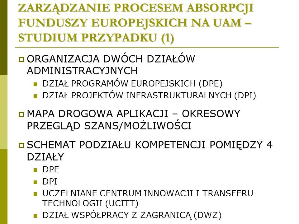 ZARZĄDZANIE PROCESEM ABSORPCJI FUNDUSZY EUROPEJSKICH NA UAM – STUDIUM PRZYPADKU (1) ORGANIZACJA DWÓCH DZIAŁÓW ADMINISTRACYJNYCH DZIAŁ PROGRAMÓW EUROPEJSKICH (DPE) DZIAŁ PROJEKTÓW INFRASTRUKTURALNYCH (DPI) MAPA DROGOWA APLIKACJI – OKRESOWY PRZEGLĄD SZANS/MOŻLIWOŚCI SCHEMAT PODZIAŁU KOMPETENCJI POMIĘDZY 4 DZIAŁY DPE DPI UCZELNIANE CENTRUM INNOWACJI I TRANSFERU TECHNOLOGII (UCITT) DZIAŁ WSPÓŁPRACY Z ZAGRANICĄ (DWZ)