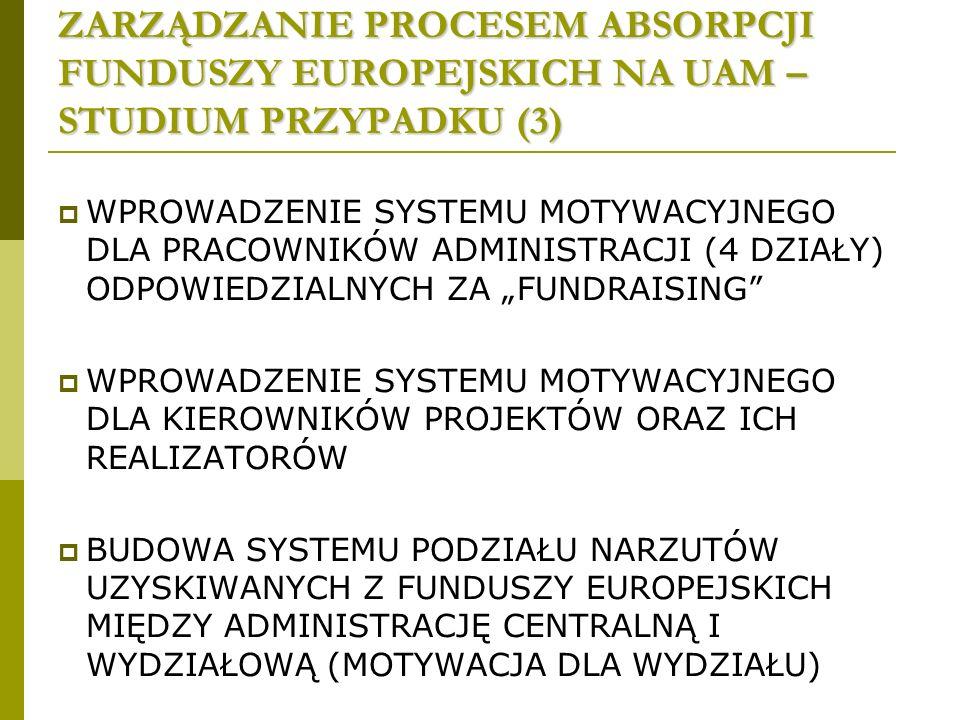 ZARZĄDZANIE PROCESEM ABSORPCJI FUNDUSZY EUROPEJSKICH NA UAM – STUDIUM PRZYPADKU (3) WPROWADZENIE SYSTEMU MOTYWACYJNEGO DLA PRACOWNIKÓW ADMINISTRACJI (4 DZIAŁY) ODPOWIEDZIALNYCH ZA FUNDRAISING WPROWADZENIE SYSTEMU MOTYWACYJNEGO DLA KIEROWNIKÓW PROJEKTÓW ORAZ ICH REALIZATORÓW BUDOWA SYSTEMU PODZIAŁU NARZUTÓW UZYSKIWANYCH Z FUNDUSZY EUROPEJSKICH MIĘDZY ADMINISTRACJĘ CENTRALNĄ I WYDZIAŁOWĄ (MOTYWACJA DLA WYDZIAŁU)