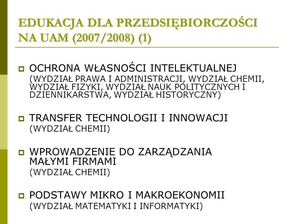 EDUKACJA DLA PRZEDSIĘBIORCZOŚCI NA UAM (2007/2008) (1) OCHRONA WŁASNOŚCI INTELEKTUALNEJ (WYDZIAŁ PRAWA I ADMINISTRACJI, WYDZIAŁ CHEMII, WYDZIAŁ FIZYKI, WYDZIAŁ NAUK POLITYCZNYCH I DZIENNIKARSTWA, WYDZIAŁ HISTORYCZNY) TRANSFER TECHNOLOGII I INNOWACJI (WYDZIAŁ CHEMII) WPROWADZENIE DO ZARZĄDZANIA MAŁYMI FIRMAMI (WYDZIAŁ CHEMII) PODSTAWY MIKRO I MAKROEKONOMII (WYDZIAŁ MATEMATYKI I INFORMATYKI)