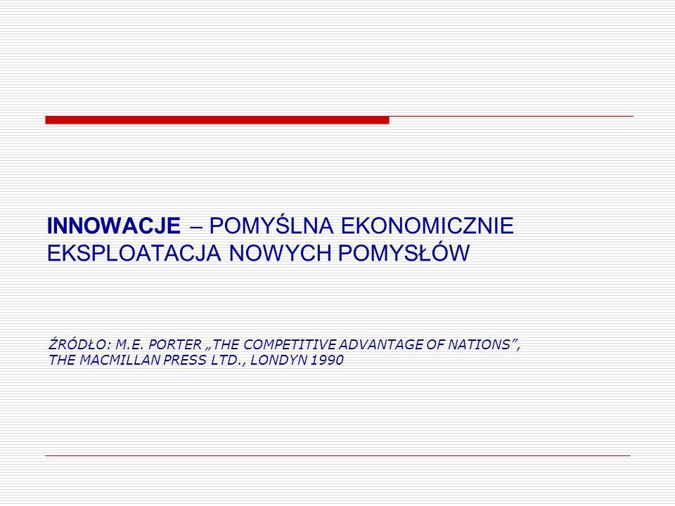 INNOWACJE – POMYŚLNA EKONOMICZNIE EKSPLOATACJA NOWYCH POMYSŁÓW ŹRÓDŁO: M.E. PORTER THE COMPETITIVE ADVANTAGE OF NATIONS, THE MACMILLAN PRESS LTD., LON