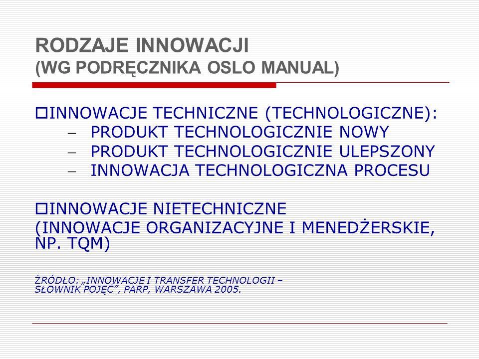 RODZAJE INNOWACJI (WG PODRĘCZNIKA OSLO MANUAL) INNOWACJE TECHNICZNE (TECHNOLOGICZNE): PRODUKT TECHNOLOGICZNIE NOWY PRODUKT TECHNOLOGICZNIE ULEPSZONY I