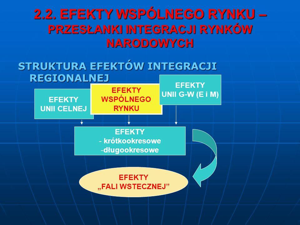 2.2. EFEKTY WSPÓLNEGO RYNKU – PRZESŁANKI INTEGRACJI RYNKÓW NARODOWYCH STRUKTURA EFEKTÓW INTEGRACJI REGIONALNEJ EFEKTY UNII CELNEJ EFEKTY WSPÓLNEGO RYN