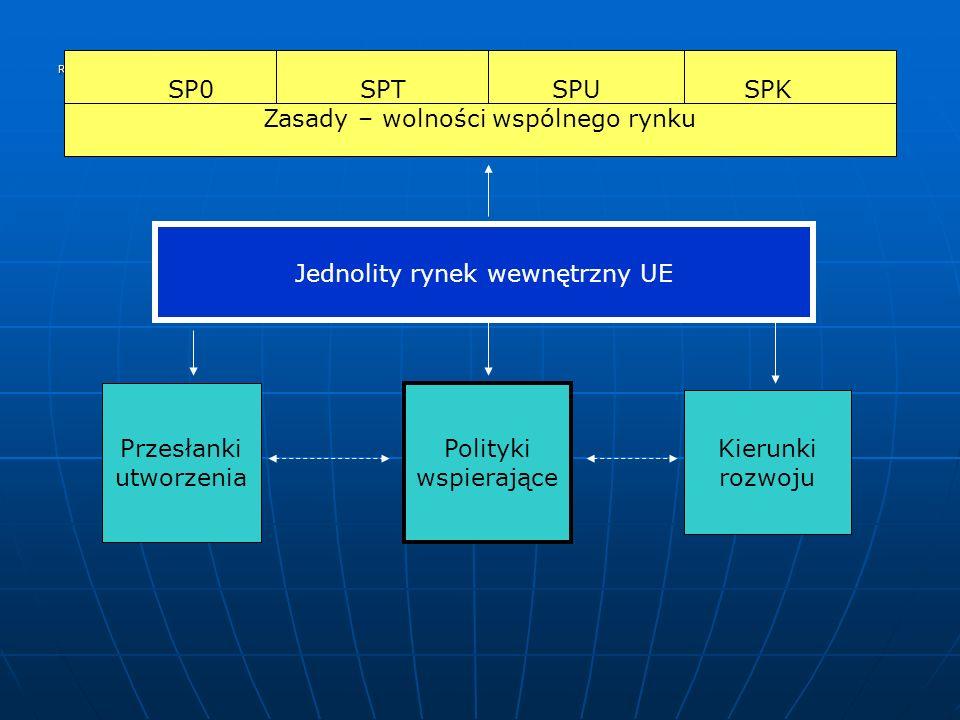 Rys. SP0SPTSPUSPK Zasady – wolności wspólnego rynku Jednolity rynek wewnętrzny UE Przesłanki utworzenia Polityki wspierające Kierunki rozwoju