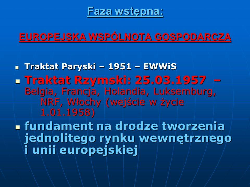 Faza wstępna: EUROPEJSKA WSPÓLNOTA GOSPODARCZA Traktat Paryski – 1951 – EWWiS Traktat Paryski – 1951 – EWWiS Traktat Rzymski: 25.03.1957 – Belgia, Fra