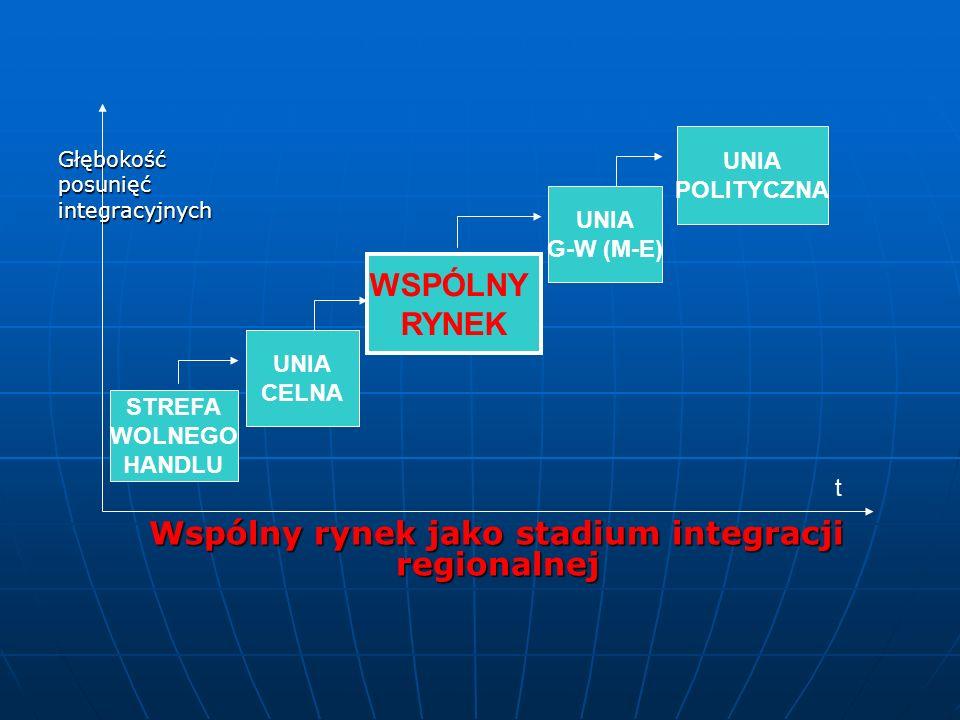 Głębokośćposunięćintegracyjnych Wspólny rynek jako stadium integracji regionalnej Wspólny rynek jako stadium integracji regionalnej STREFA WOLNEGO HAN
