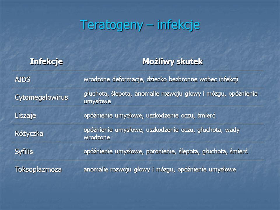 Teratogeny – infekcje Infekcje Możliwy skutek AIDS wrodzone deformacje, dziecko bezbronne wobec infekcji Cytomegalowirus głuchota, ślepota, anomalie r