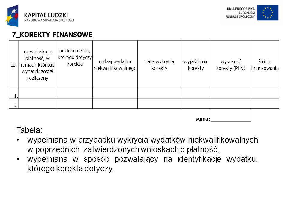 Lp. nr wniosku o płatność, w ramach którego wydatek został rozliczony nr dokumentu, którego dotyczy korekta rodzaj wydatku niekwalifikowalnego data wy