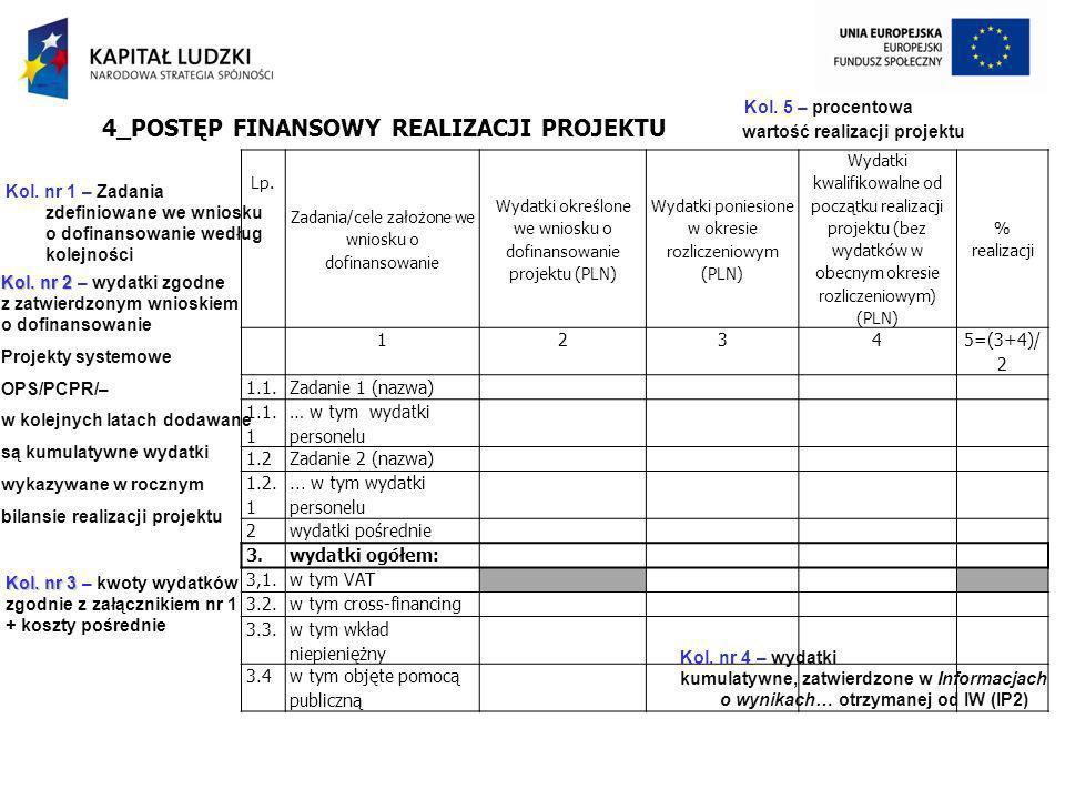 Lp. Zadania/cele założone we wniosku o dofinansowanie Wydatki określone we wniosku o dofinansowanie projektu (PLN) Wydatki poniesione w okresie rozlic