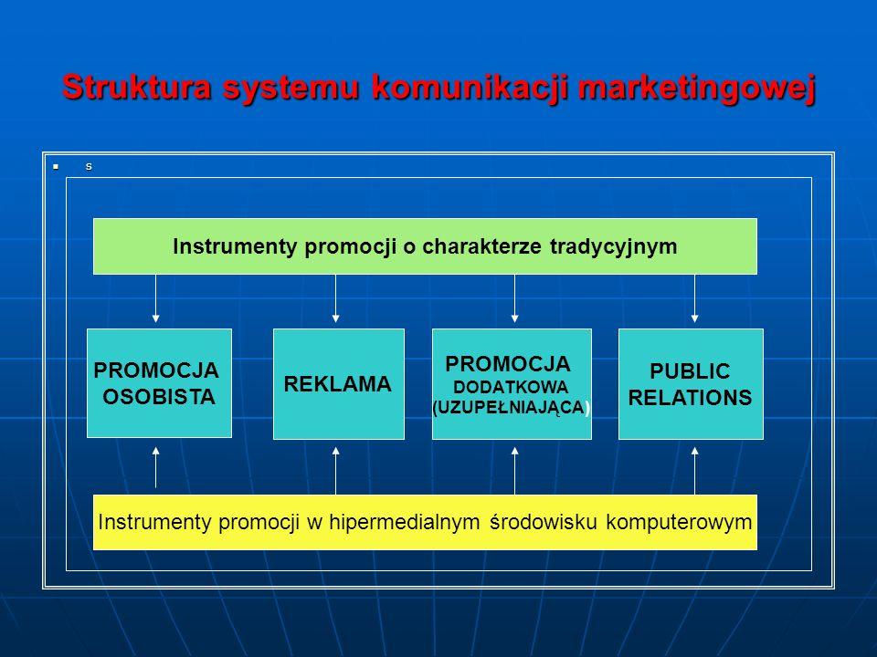 Struktura systemu komunikacji marketingowej s PROMOCJA OSOBISTA REKLAMA PROMOCJA DODATKOWA (UZUPEŁNIAJĄCA) PUBLIC RELATIONS Instrumenty promocji o charakterze tradycyjnym Instrumenty promocji w hipermedialnym środowisku komputerowym