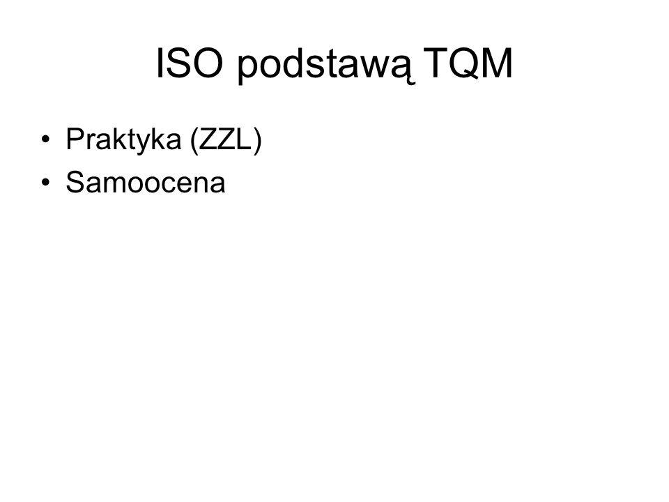 ISO podstawą TQM Praktyka (ZZL) Samoocena