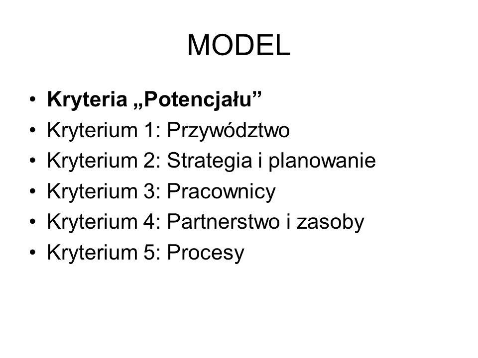 MODEL Kryteria Potencjału Kryterium 1: Przywództwo Kryterium 2: Strategia i planowanie Kryterium 3: Pracownicy Kryterium 4: Partnerstwo i zasoby Kryte