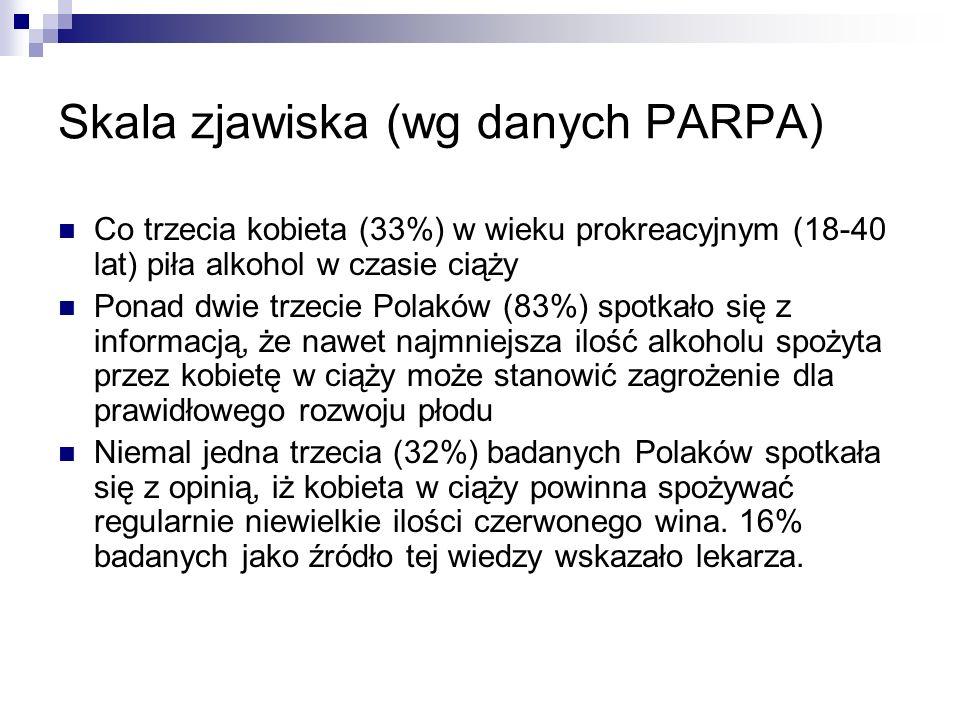 Skala zjawiska (wg danych PARPA) Co trzecia kobieta (33%) w wieku prokreacyjnym (18-40 lat) piła alkohol w czasie ciąży Ponad dwie trzecie Polaków (83
