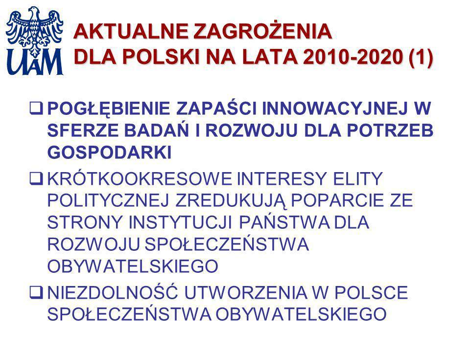 AKTUALNE ZAGROŻENIA DLA POLSKI NA LATA 2010-2020 (1) POGŁĘBIENIE ZAPAŚCI INNOWACYJNEJ W SFERZE BADAŃ I ROZWOJU DLA POTRZEB GOSPODARKI KRÓTKOOKRESOWE I