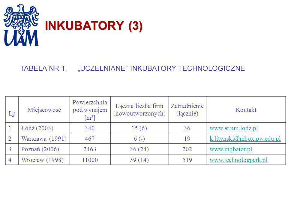 INKUBATORY (3) TABELA NR 1.UCZELNIANE INKUBATORY TECHNOLOGICZNE Lp Miejscowość Powierzchnia pod wynajem [m 2 ] Łączna liczba firm (nowoutworzonych) Za