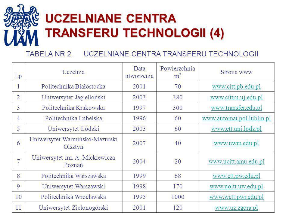 UCZELNIANE CENTRA TRANSFERU TECHNOLOGII (4) TABELA NR 2.UCZELNIANE CENTRA TRANSFERU TECHNOLOGII Lp Uczelnia Data utworzenia Powierzchnia m 2 Strona ww