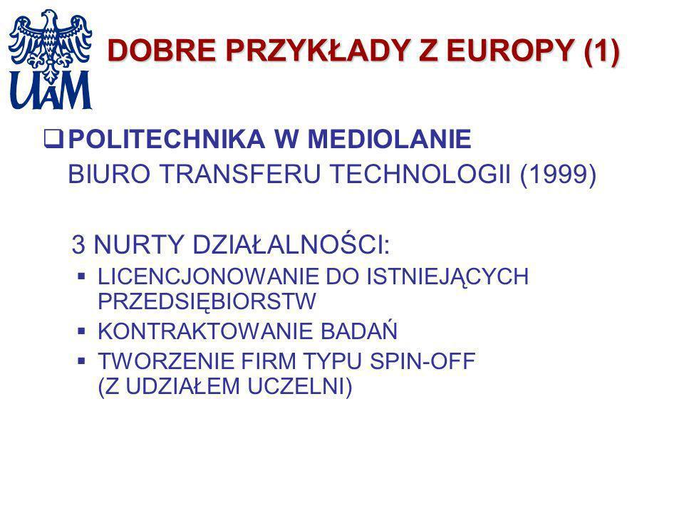 DOBRE PRZYKŁADY Z EUROPY (1) POLITECHNIKA W MEDIOLANIE BIURO TRANSFERU TECHNOLOGII (1999) 3 NURTY DZIAŁALNOŚCI: LICENCJONOWANIE DO ISTNIEJĄCYCH PRZEDS