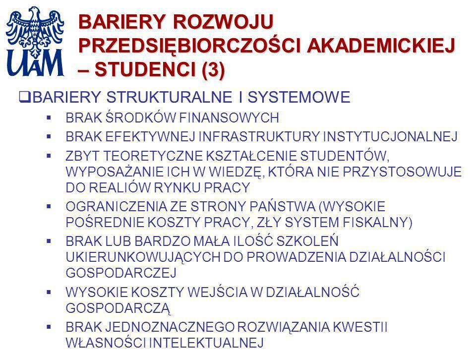 BARIERY ROZWOJU PRZEDSIĘBIORCZOŚCI AKADEMICKIEJ – STUDENCI (3) BARIERY STRUKTURALNE I SYSTEMOWE BRAK ŚRODKÓW FINANSOWYCH BRAK EFEKTYWNEJ INFRASTRUKTUR