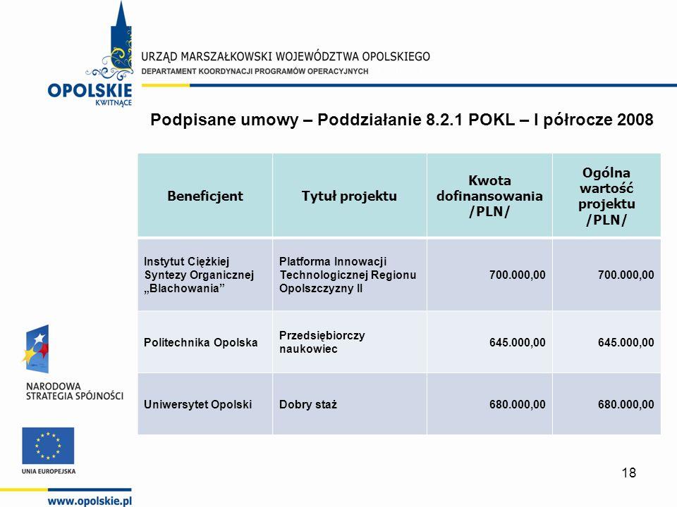 18 BeneficjentTytuł projektu Kwota dofinansowania /PLN/ Ogólna wartość projektu /PLN/ Instytut Ciężkiej Syntezy Organicznej Blachowania Platforma Inno