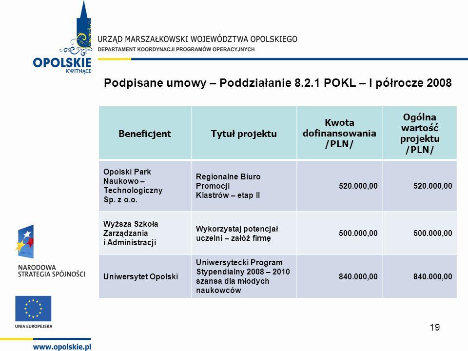 19 BeneficjentTytuł projektu Kwota dofinansowania /PLN/ Ogólna wartość projektu /PLN/ Opolski Park Naukowo – Technologiczny Sp.