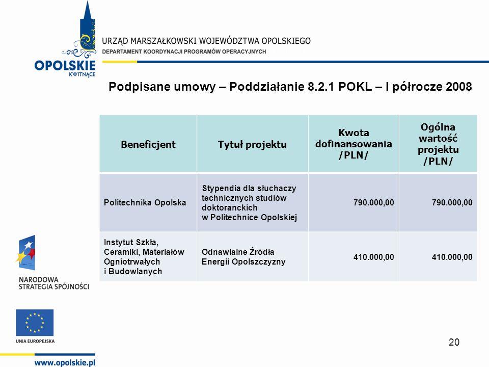 20 BeneficjentTytuł projektu Kwota dofinansowania /PLN/ Ogólna wartość projektu /PLN/ Politechnika Opolska Stypendia dla słuchaczy technicznych studiów doktoranckich w Politechnice Opolskiej 790.000,00 Instytut Szkła, Ceramiki, Materiałów Ogniotrwałych i Budowlanych Odnawialne Źródła Energii Opolszczyzny 410.000,00 Podpisane umowy – Poddziałanie 8.2.1 POKL – I półrocze 2008