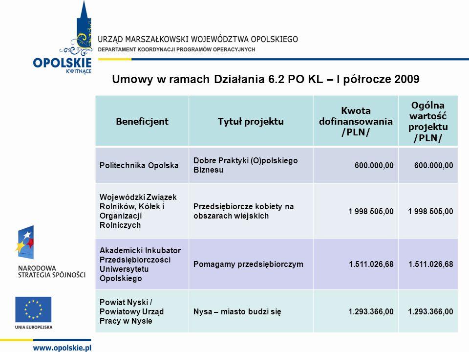 25 BeneficjentTytuł projektu Kwota dofinansowania /PLN/ Ogólna wartość projektu /PLN/ Politechnika Opolska Dobre Praktyki (O)polskiego Biznesu 600.000