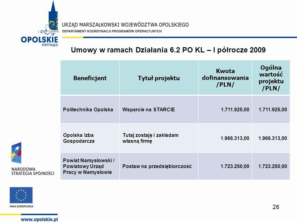 26 BeneficjentTytuł projektu Kwota dofinansowania /PLN/ Ogólna wartość projektu /PLN/ Politechnika OpolskaWsparcie na STARCIE1.711.925,00 Opolska Izba Gospodarcza Tutaj zostaję i zakładam własną firmę 1.966.313,00 Powiat Namysłowski / Powiatowy Urząd Pracy w Namysłowie Postaw na przedsiębiorczość1.723.250,00 Umowy w ramach Działania 6.2 PO KL – I półrocze 2009