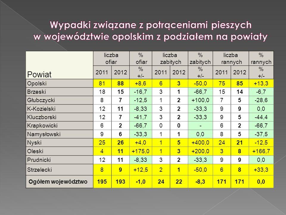 Powiat liczba ofiar % ofiar liczba zabitych % zabitych liczba rannych % rannych 20112012 % +/- 20112012 % +/- 20112012 % +/- Opolski8188+8,663-50,07585+13,3 Brzeski1815-16,731-66,71514-6,7 Głubczycki87-12,512+100,075-28,6 K-Kozielski1211-8,3332-33,3990,0 Kluczborski127-41,732-33,395-44,4 Krapkowicki62-66,700-62 Namysłowski96-33,3110,085-37,5 Nyski2526+4,015+400,02421-12,5 Oleski411+175,013+200,038+166,7 Prudnicki1211-8,3332-33,3990,0 Strzelecki89+12,521-50,068+33,3 Ogółem województwo195193-1,02422-8,3171 0,0