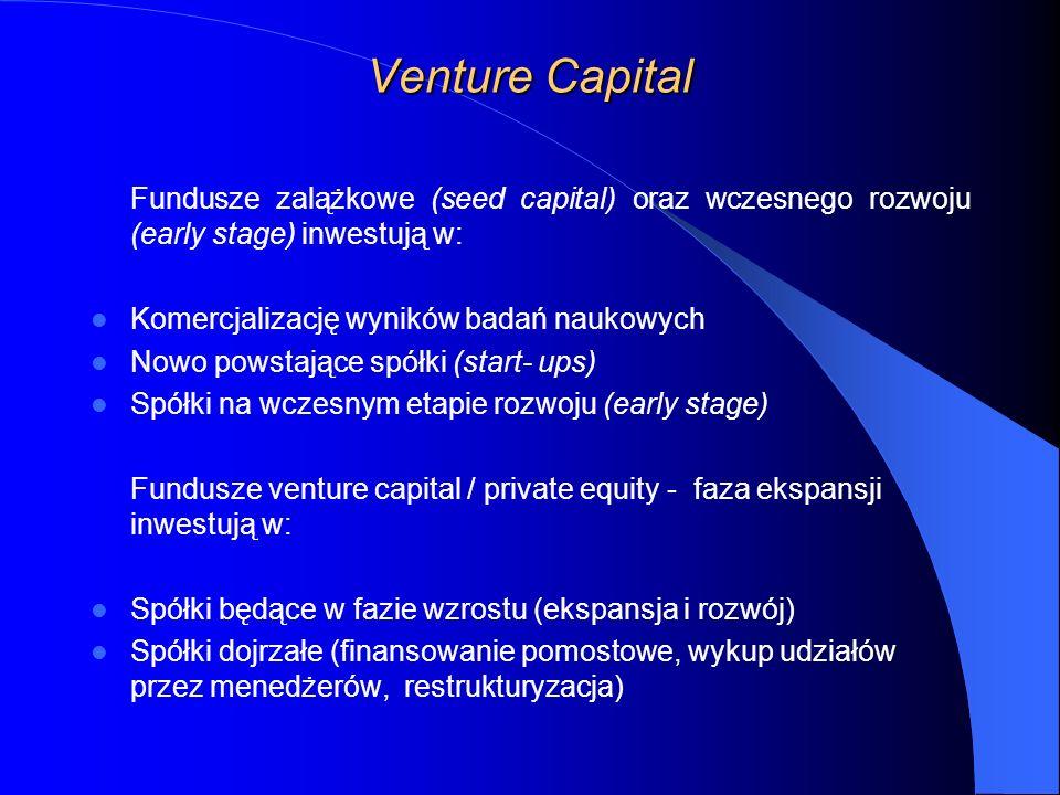 Venture Capital Fundusze zalążkowe (seed capital) oraz wczesnego rozwoju (early stage) inwestują w: Komercjalizację wyników badań naukowych Nowo powstające spółki (start- ups) Spółki na wczesnym etapie rozwoju (early stage) Fundusze venture capital / private equity - faza ekspansji inwestują w: Spółki będące w fazie wzrostu (ekspansja i rozwój) Spółki dojrzałe (finansowanie pomostowe, wykup udziałów przez menedżerów, restrukturyzacja)