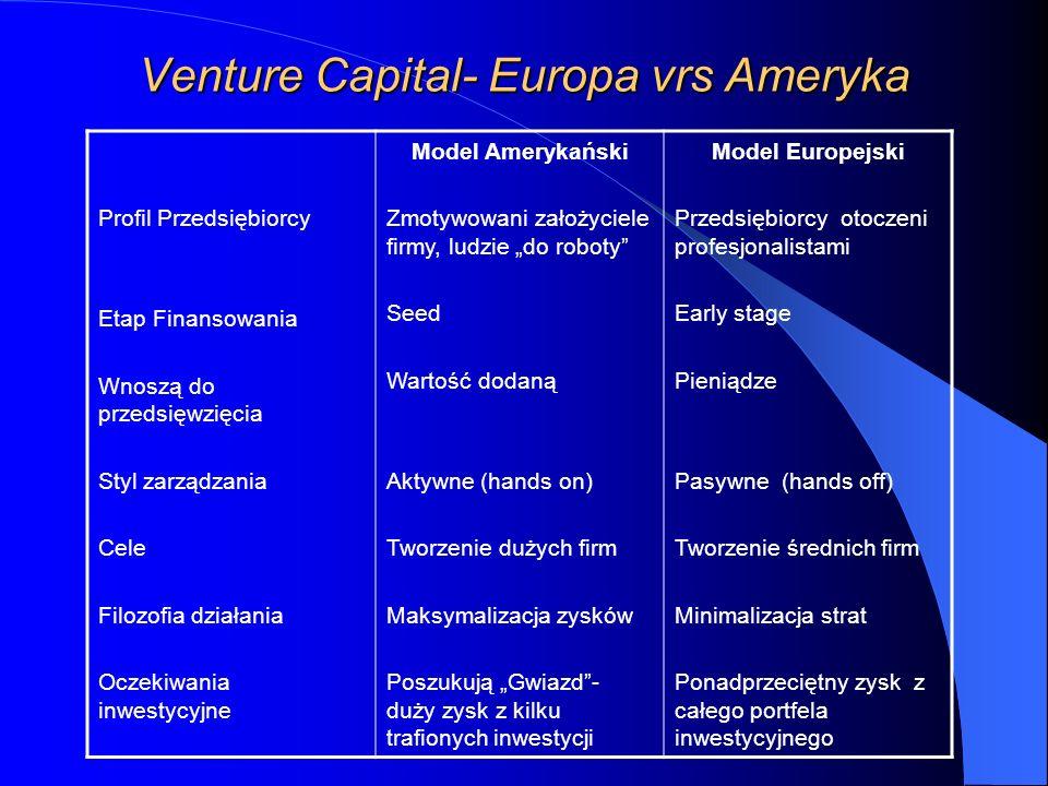 Venture Capital- Europa vrs Ameryka Profil Przedsiębiorcy Etap Finansowania Wnoszą do przedsięwzięcia Styl zarządzania Cele Filozofia działania Oczekiwania inwestycyjne Model Amerykański Zmotywowani założyciele firmy, ludzie do roboty Seed Wartość dodaną Aktywne (hands on) Tworzenie dużych firm Maksymalizacja zysków Poszukują Gwiazd- duży zysk z kilku trafionych inwestycji Model Europejski Przedsiębiorcy otoczeni profesjonalistami Early stage Pieniądze Pasywne (hands off) Tworzenie średnich firm Minimalizacja strat Ponadprzeciętny zysk z całego portfela inwestycyjnego