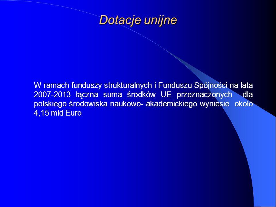 Dotacje unijne W ramach funduszy strukturalnych i Funduszu Spójności na lata 2007-2013 łączna suma środków UE przeznaczonych dla polskiego środowiska naukowo- akademickiego wyniesie około 4,15 mld Euro