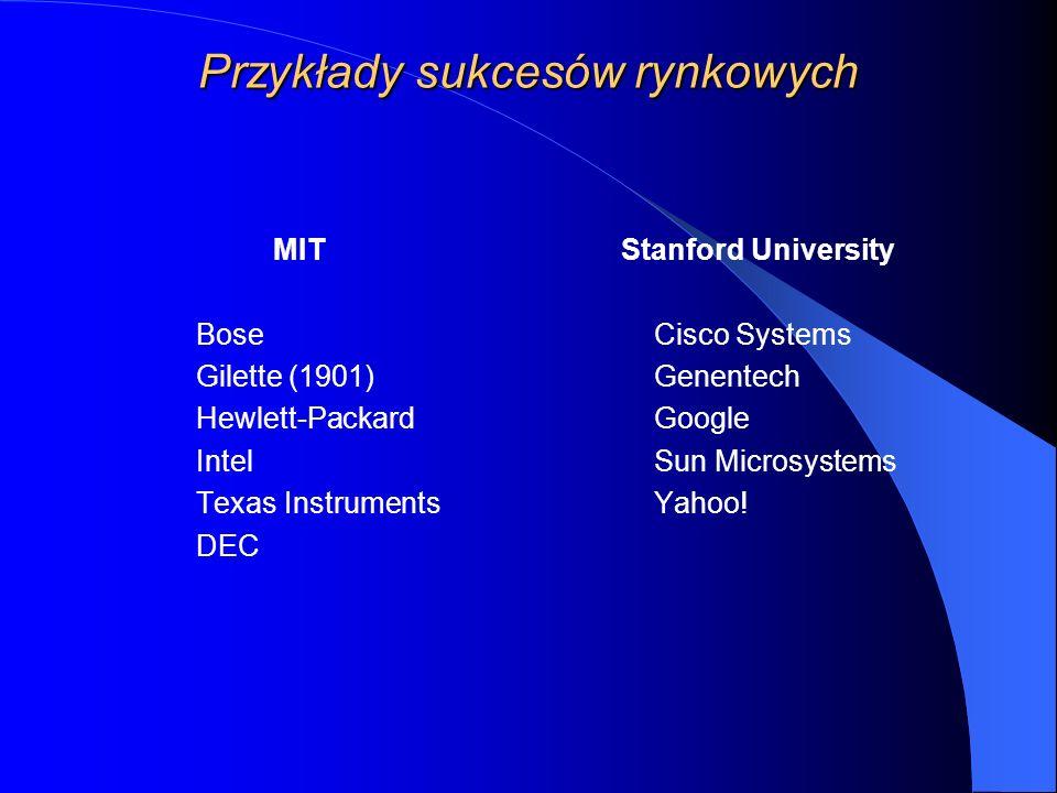 Przykłady sukcesów rynkowych MIT Bose Gilette (1901) Hewlett-Packard Intel Texas Instruments DEC Stanford University Cisco Systems Genentech Google Sun Microsystems Yahoo!