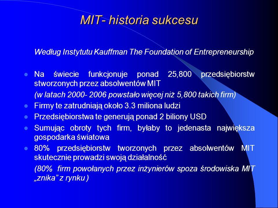 MIT- historia sukcesu Według Instytutu Kauffman The Foundation of Entrepreneurship Na świecie funkcjonuje ponad 25,800 przedsiębiorstw stworzonych przez absolwentów MIT (w latach 2000- 2006 powstało więcej niż 5,800 takich firm) Firmy te zatrudniają około 3.3 miliona ludzi Przedsiębiorstwa te generują ponad 2 biliony USD Sumując obroty tych firm, byłaby to jedenasta największa gospodarka światowa 80% przedsiębiorstw tworzonych przez absolwentów MIT skutecznie prowadzi swoją działalność (80% firm powołanych przez inżynierów spoza środowiska MIT znika z rynku )