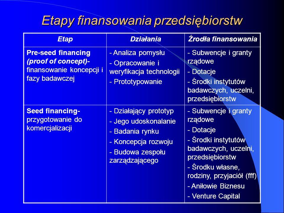 Etapy finansowania przedsiębiorstw EtapDziałaniaŹrodła finansowania Pre-seed financing (proof of concept)- finansowanie koncepcji i fazy badawczej - Analiza pomysłu - Opracowanie i weryfikacja technologii - Prototypowanie - Subwencje i granty rządowe - Dotacje - Środki instytutów badawczych, uczelni, przedsiębiorstw Seed financing- przygotowanie do komercjalizacji - Działający prototyp - Jego udoskonalanie - Badania rynku - Koncepcja rozwoju - Budowa zespołu zarządzającego - Subwencje i granty rządowe - Dotacje - Środki instytutów badawczych, uczelni, przedsiębiorstw - Środku własne, rodziny, przyjaciół (fff) - Aniłowie Biznesu - Venture Capital