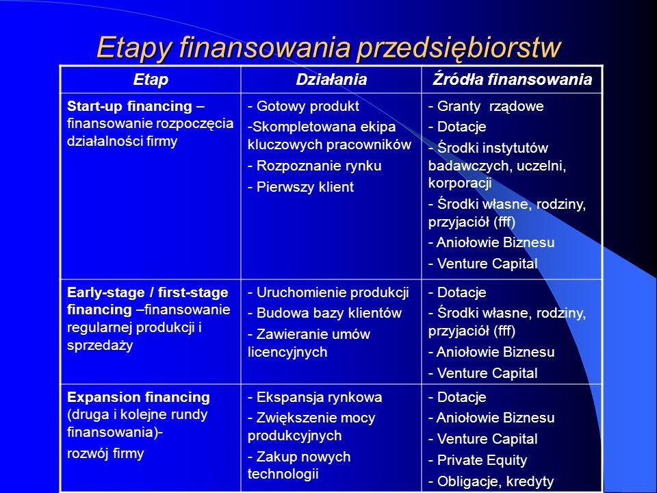 Etapy finansowania przedsiębiorstw EtapDziałaniaŹródła finansowania Start-up financing – finansowanie rozpoczęcia działalności firmy - Gotowy produkt -Skompletowana ekipa kluczowych pracowników - Rozpoznanie rynku - Pierwszy klient - Granty rządowe - Dotacje - Środki instytutów badawczych, uczelni, korporacji - Środki własne, rodziny, przyjaciół (fff) - Aniołowie Biznesu - Venture Capital Early-stage / first-stage financing –finansowanie regularnej produkcji i sprzedaży - Uruchomienie produkcji - Budowa bazy klientów - Zawieranie umów licencyjnych - Dotacje - Środki własne, rodziny, przyjaciół (fff) - Aniołowie Biznesu - Venture Capital Expansion financing (druga i kolejne rundy finansowania)- rozwój firmy - Ekspansja rynkowa - Zwiększenie mocy produkcyjnych - Zakup nowych technologii - Dotacje - Aniołowie Biznesu - Venture Capital - Private Equity - Obligacje, kredyty