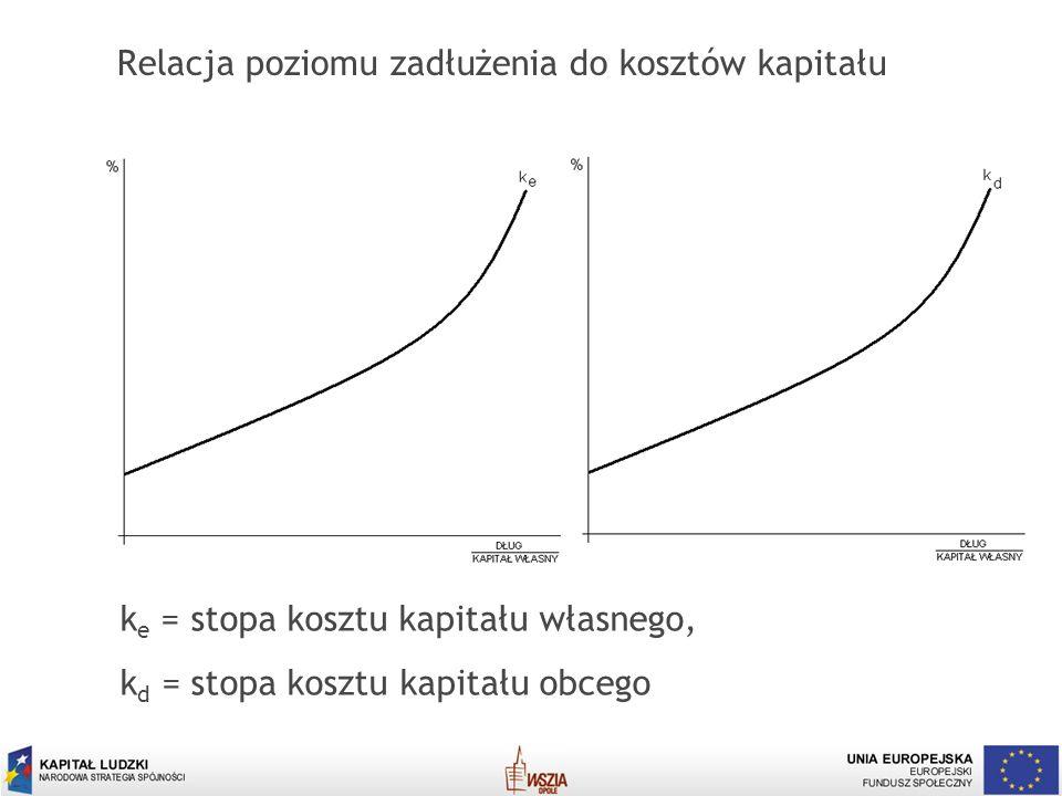 19 Relacja poziomu zadłużenia do kosztów kapitału k e = stopa kosztu kapitału własnego, k d = stopa kosztu kapitału obcego