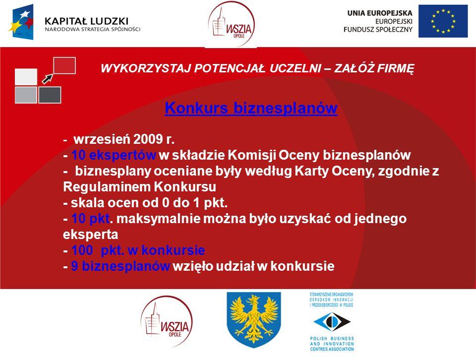 WYKORZYSTAJ POTENCJAŁ UCZELNI – ZAŁÓŻ FIRMĘ Konkurs biznesplanów - wrzesień 2009 r.