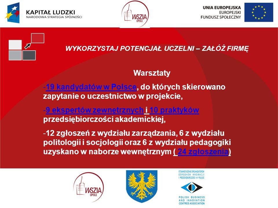 WYKORZYSTAJ POTENCJAŁ UCZELNI – ZAŁÓŻ FIRMĘ Warsztaty -19 kandydatów w Polsce, do których skierowano zapytanie o uczestnictwo w projekcie, -9 ekspertów zewnętrznych i 10 praktyków przedsiębiorczości akademickiej, -12 zgłoszeń z wydziału zarządzania, 6 z wydziału politologii i socjologii oraz 6 z wydziału pedagogiki uzyskano w naborze wewnętrznym ( 24 zgłoszenia)