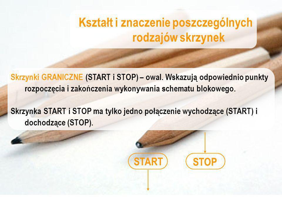 START STOP Kształt i znaczenie poszczególnych rodzajów skrzynek Skrzynki GRANICZNE (START i STOP) – owal. Wskazują odpowiednio punkty rozpoczęcia i za