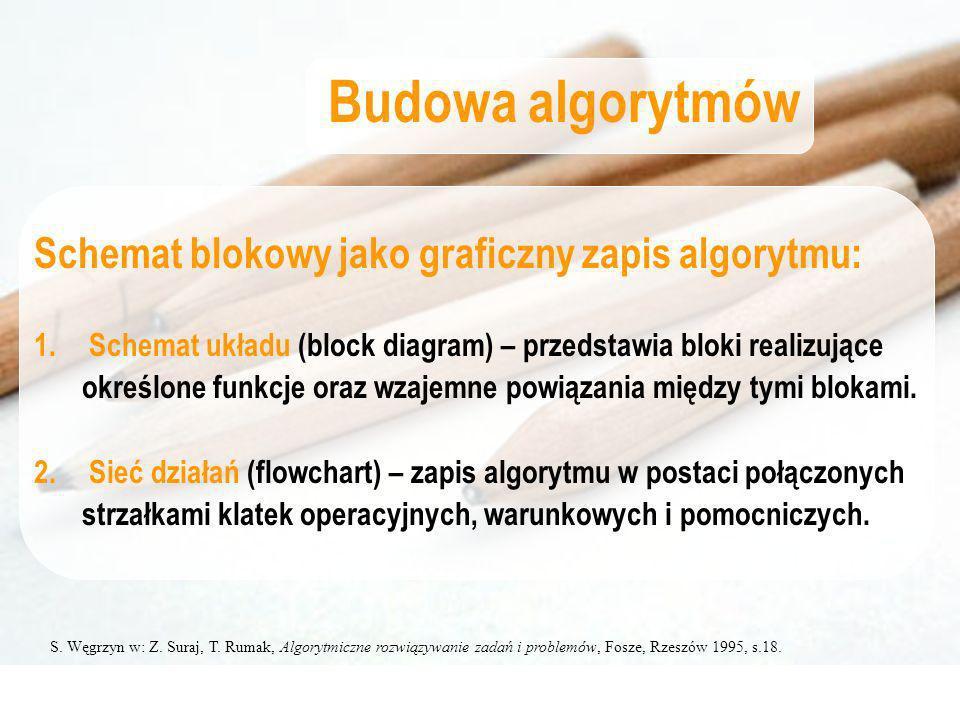 S. Węgrzyn w: Z. Suraj, T. Rumak, Algorytmiczne rozwiązywanie zadań i problemów, Fosze, Rzeszów 1995, s.18. Budowa algorytmów Schemat blokowy jako gra