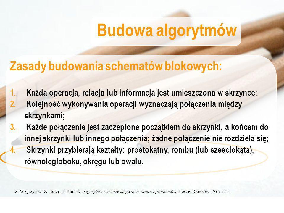 S. Węgrzyn w: Z. Suraj, T. Rumak, Algorytmiczne rozwiązywanie zadań i problemów, Fosze, Rzeszów 1995, s.21. Budowa algorytmów Zasady budowania schemat