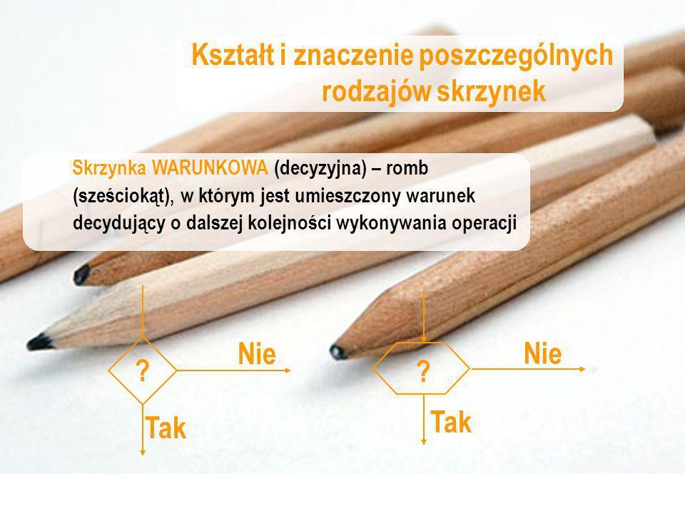 Kształt i znaczenie poszczególnych rodzajów skrzynek Skrzynka INFORMACJI (wprowadzania i wyprowadzanie) – równoległobok, wewnątrz którego jest umieszczona od lewej strony określenie rodzaju wykonywanej czynności (read, write), po czym zapisuje się odpowiednie dane (wejściowe) lub wyniki.