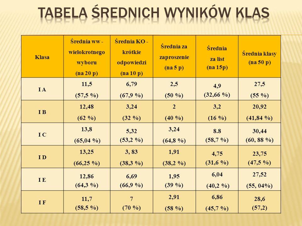Klasa Średnia ww - wielokrotnego wyboru (na 20 p) Średnia KO - krótkie odpowiedzi (na 10 p) Średnia za zaproszenie (na 5 p) Średnia za list (na 15p) Średnia klasy (na 50 p) I A 11,5 (57,5 %) 6,79 (67,9 %) 2,5 (50 %) 4,9 (32,66 %) 27,5 (55 %) I B 12,48 (62 %) 3,24 (32 %) 2 (40 %) 3,2 (16 %) 20,92 (41,84 %) I C 13,8 (65,04 %) 5,32 (53,2 %) 3,24 (64,8 %) 8.8 (58,7 %) 30,44 (60, 88 %) I D 13,25 (66,25 %) 3, 83 (38,3 %) 1,91 (38,2 %) 4,75 (31,6 %) 23,75 (47,5 %) I E 12,86 (64,3 %) 6,69 (66,9 %) 1,95 (39 %) 6,04 (40,2 %) 27,52 (55, 04%) I F 11,7 (58,5 %) 7 (70 %) 2,91 (58 %) 6,86 (45,7 %) 28,6 (57,2)