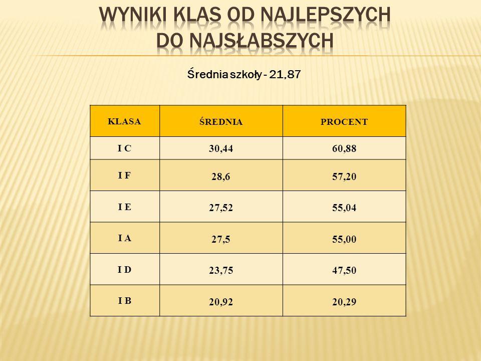 Średnia szkoły - 21,87