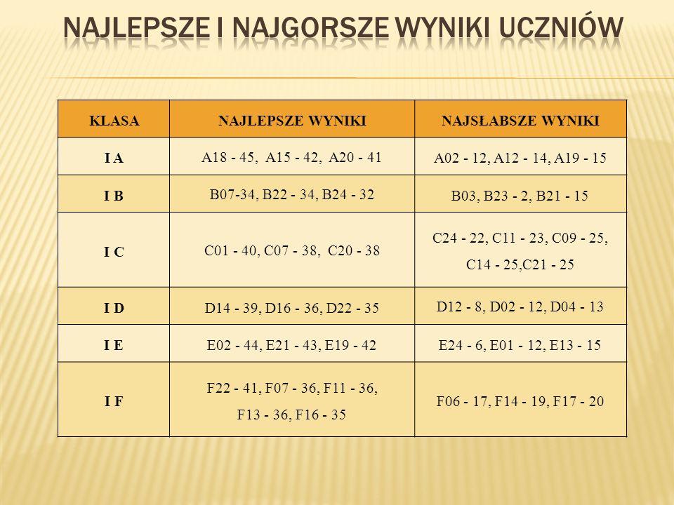 KLASANAJLEPSZE WYNIKINAJSŁABSZE WYNIKI I A A18 - 45, A15 - 42, A20 - 41 A02 - 12, A12 - 14, A19 - 15 I B B07-34, B22 - 34, B24 - 32 B03, B23 - 2, B21 - 15 I C C01 - 40, C07 - 38, C20 - 38 C24 - 22, C11 - 23, C09 - 25, C14 - 25,C21 - 25 I DD14 - 39, D16 - 36, D22 - 35 D12 - 8, D02 - 12, D04 - 13 I EE02 - 44, E21 - 43, E19 - 42E24 - 6, E01 - 12, E13 - 15 I F F22 - 41, F07 - 36, F11 - 36, F13 - 36, F16 - 35 F06 - 17, F14 - 19, F17 - 20