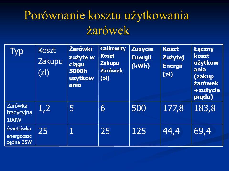 69,444,4125251 świetlówka energooszc zędna 25W 183,8177,8500651,2 Żarówka tradycyjna 100W Łączny koszt użytkow ania (zakup żarówek +zużycie prądu) Kos