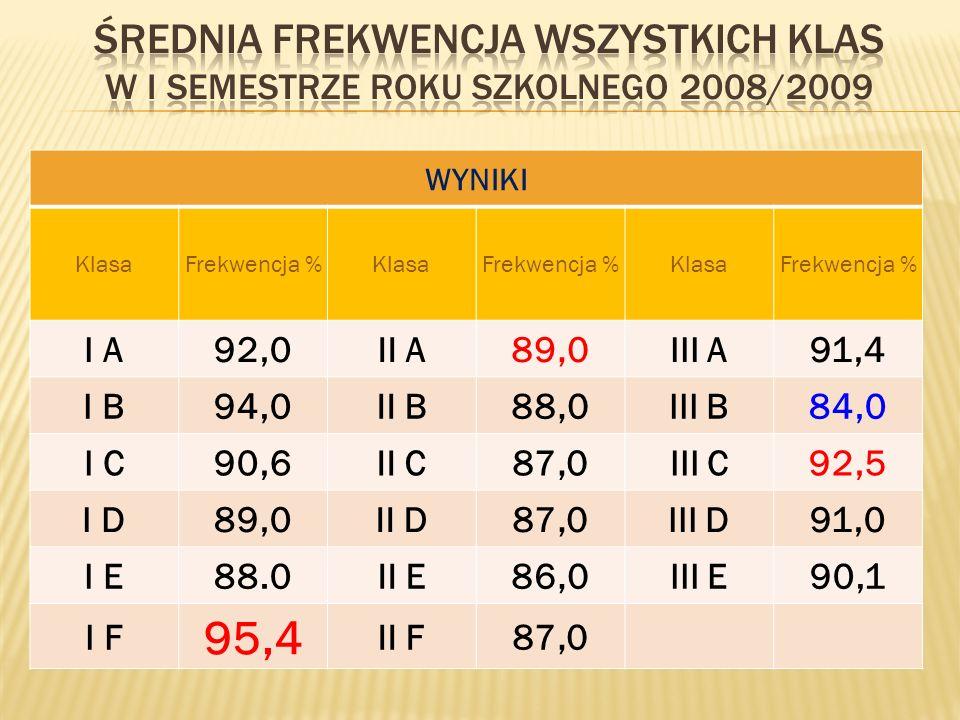 WYNIKI KlasaFrekwencja %KlasaFrekwencja %KlasaFrekwencja % I A92,0II A89,0III A91,4 I B94,0II B88,0III B84,0 I C90,6II C87,0III C92,5 I D89,0II D87,0III D91,0 I E88.0II E86,0III E90,1 I F 95,4 II F87,0