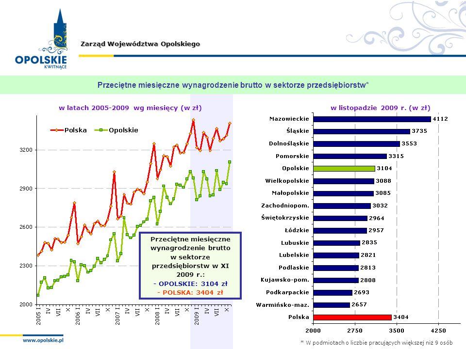 Zarząd Województwa Opolskiego Przeciętne miesięczne wynagrodzenie brutto w sektorze przedsiębiorstw* w latach 2005-2009 wg miesięcy (w zł)w listopadzi